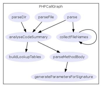 Call graph of the main class of phpCallGraph itself